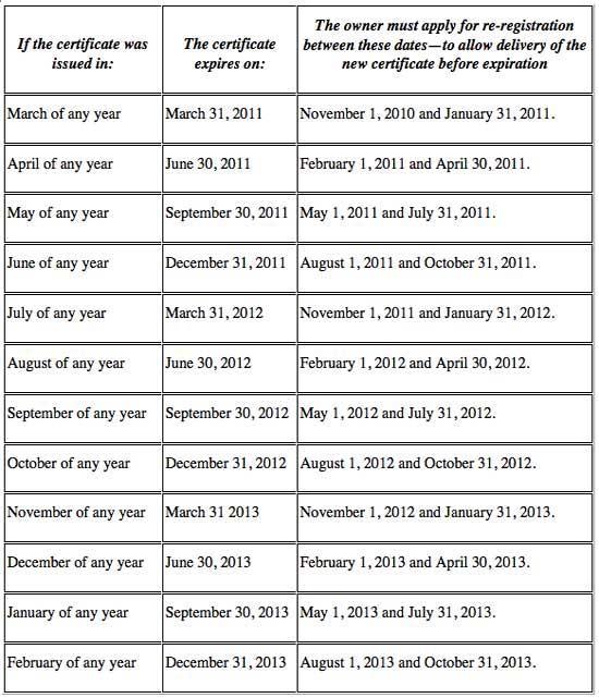 FAR 47.40 Registration expiration
